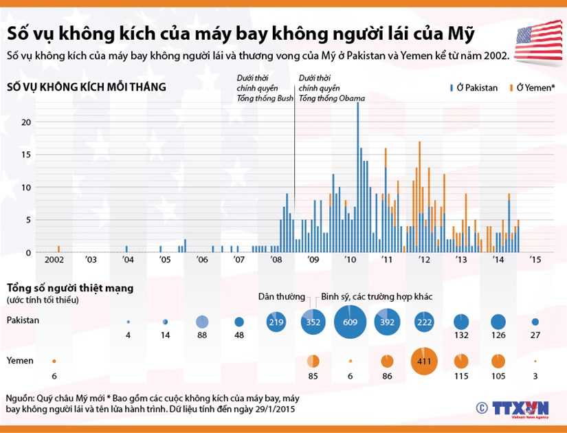 [Infographics] So vu khong kich bang may bay o Pakistan va Yemen hinh anh 1