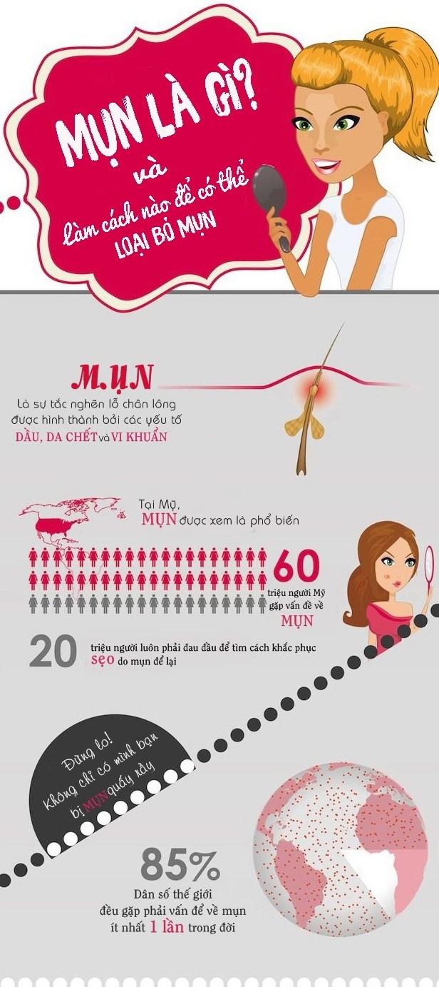 """[Infographics] """"Tat tan tat"""" nhung dieu can biet ve mun hinh anh 1"""