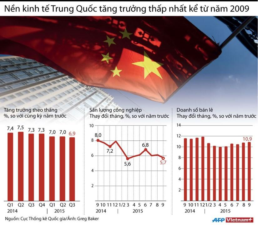 [Infographics] Kinh te Trung Quoc tang truong thap nhat tu nam 2009 hinh anh 1