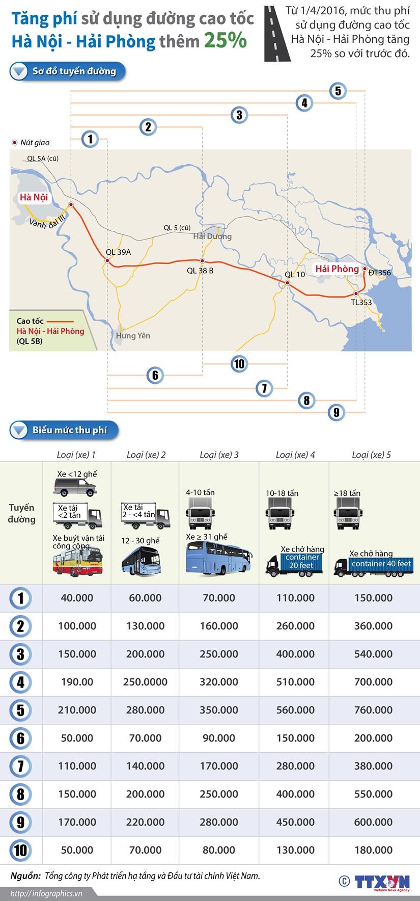 [Infographics] Tang phi su dung duong cao toc Ha Noi - Hai Phong hinh anh 1
