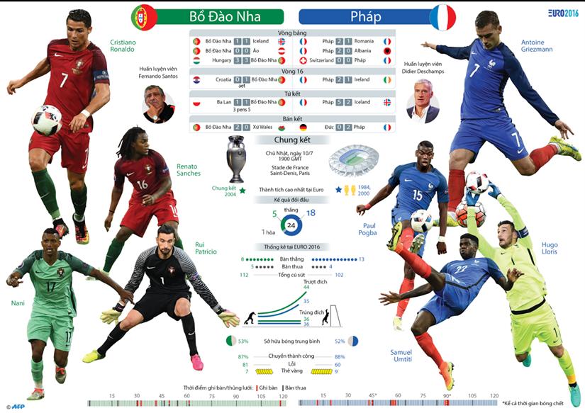 [Infographics] Toan canh tran chung ket EURO 2016 Bo Dao Nha - Phap hinh anh 1
