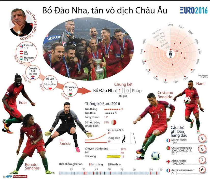 [Infographics] Nhung con so kho quen cua duong kim vo dich EURO 2016 hinh anh 1