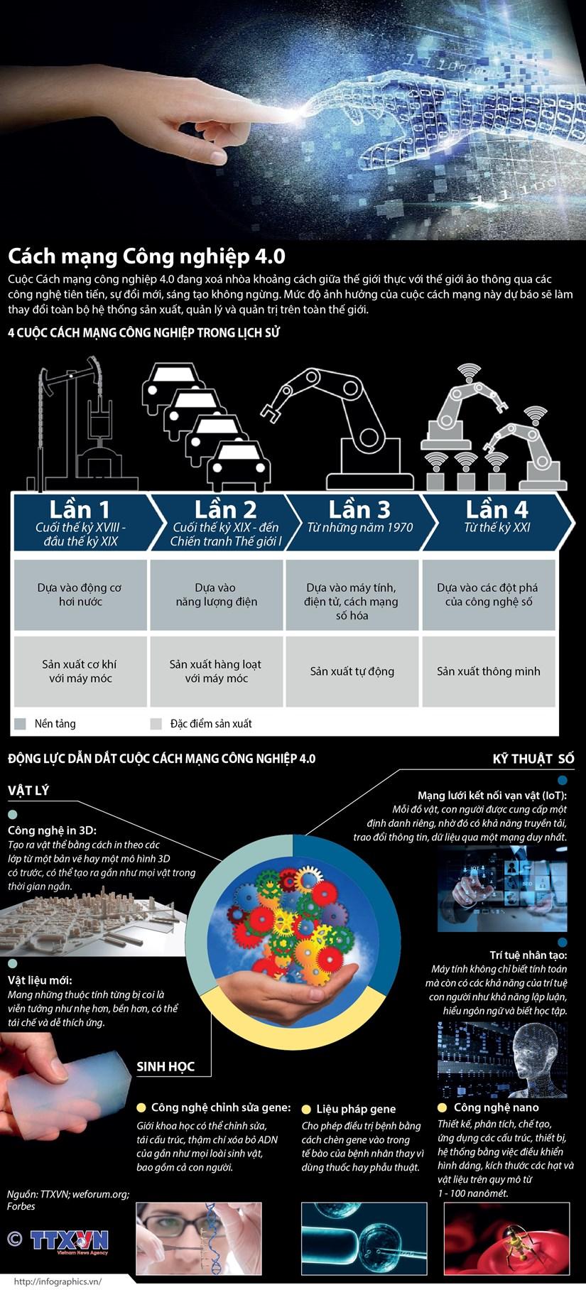 [Infographics] Cach mang cong nghiep 4.0 dua vao cong nghe so hinh anh 1