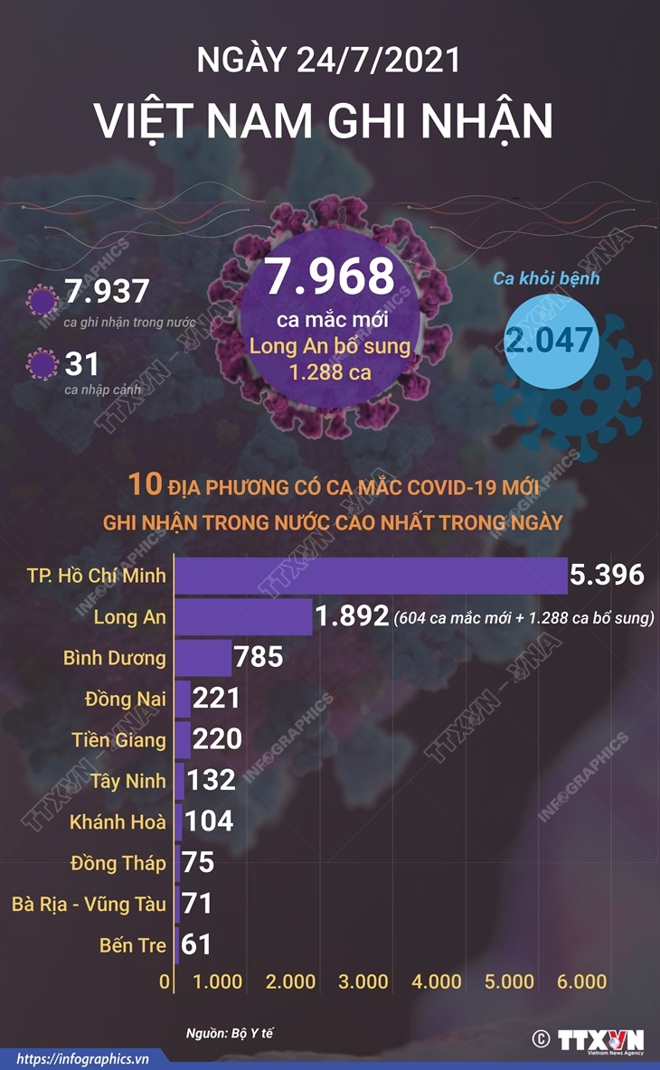 COVID-19: Viet Nam ghi nhan gan 8.000 ca mac moi trong ngay 24/7 hinh anh 1
