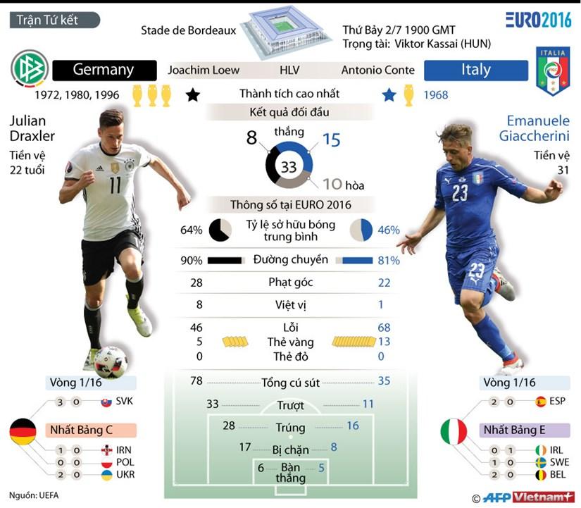 "[Infographics] Nhung thong tin co ban ve ""dai chien"" Duc-Italy hinh anh 1"