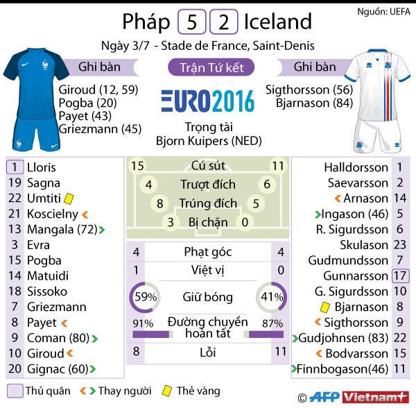 [Infographics] Nhin lai tran dau Phap-Iceland qua cac con so hinh anh 1