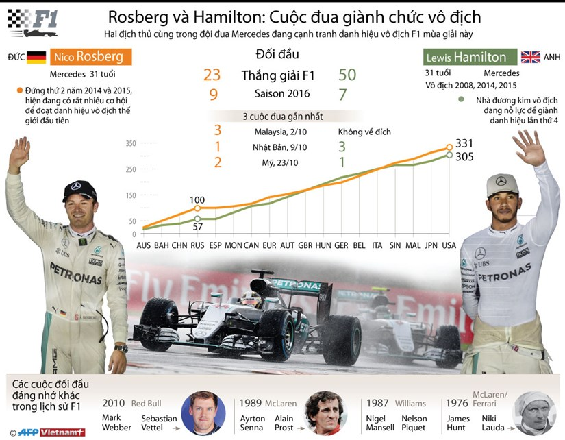 [Infographics] Rosberg va Hamilton tranh dua danh hieu vo dich F1 hinh anh 1