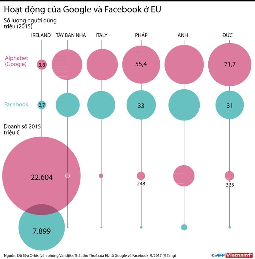 [Infographics] Hoat dong cua Google va Facebook o chau Au hinh anh 1