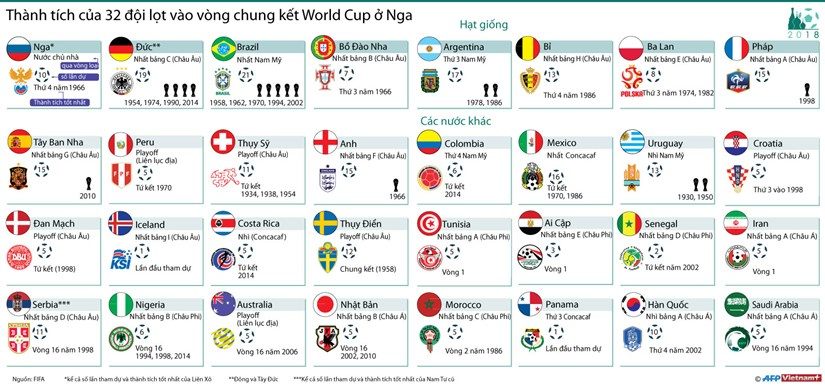 [Infographics] Thanh tich cua 32 doi lot vao vong chung ket World Cup hinh anh 1