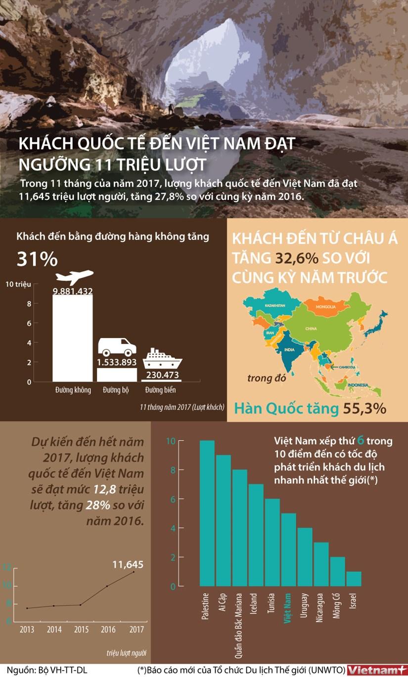 [Infographics] Khach quoc te den Viet Nam dat 11 trieu luot hinh anh 1