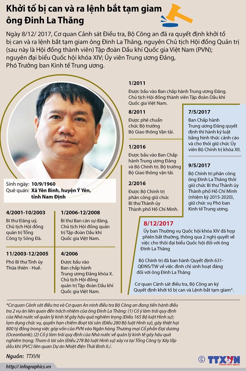 [Infographics] Thang tram trong su nghiep cua ong Dinh La Thang hinh anh 1