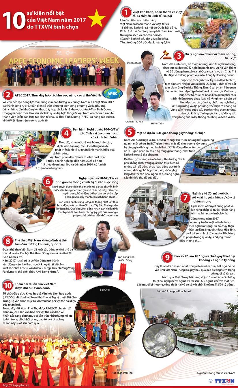 [Infographics] 10 su kien noi bat cua Viet Nam nam 2017 hinh anh 1