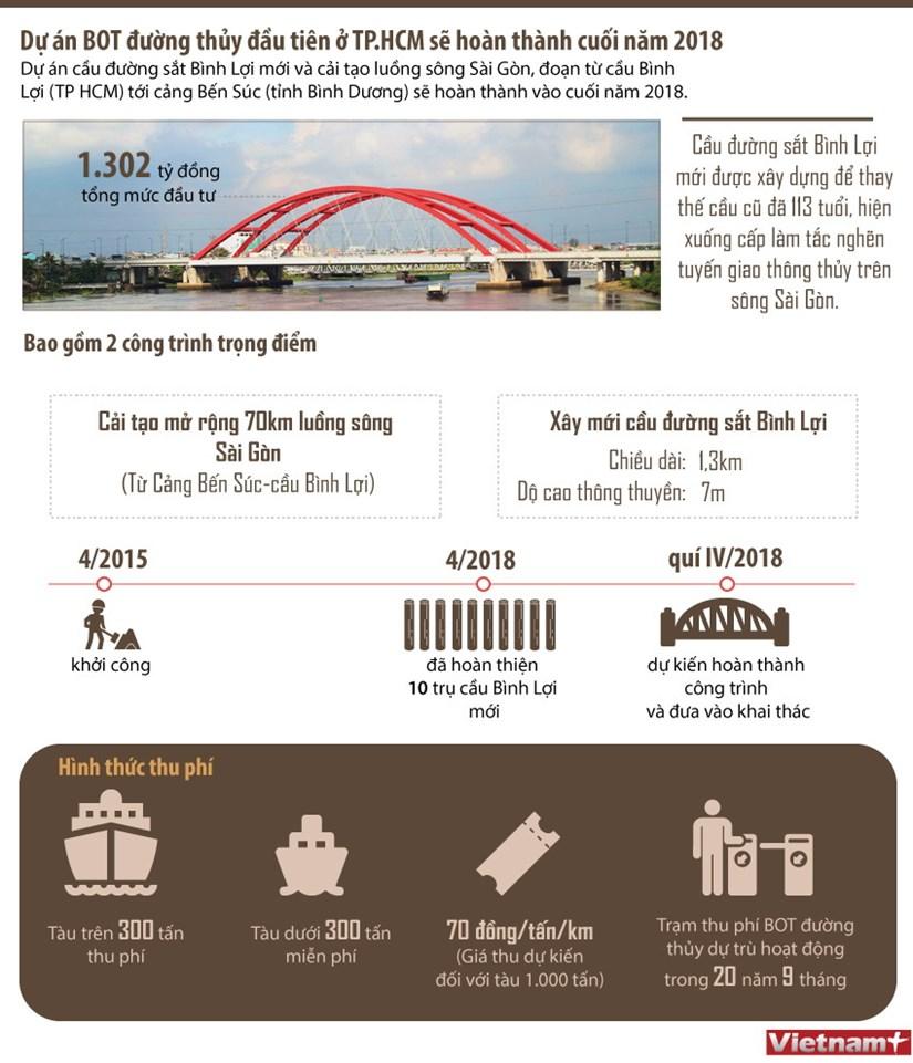 [Infographics] Tuyen duong thuy BOT dau tien o TP.HCM hinh anh 1