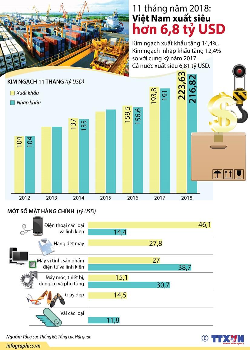 [Infographics] 11 thang nam 2018: Viet Nam xuat sieu hon 6,8 ty USD hinh anh 1