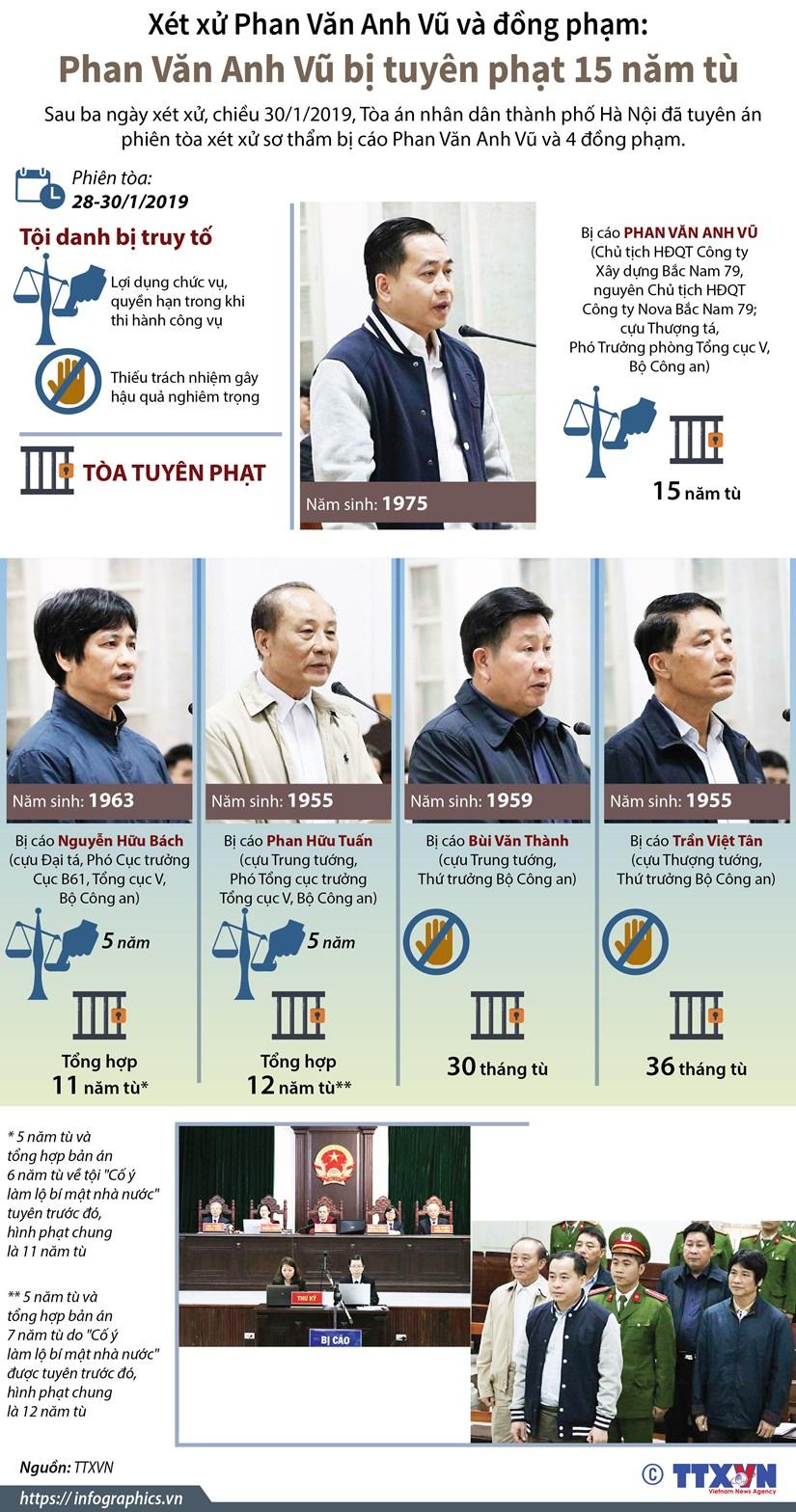 """[Infographics] Nhung an phat Vu """"nhom' va dong pham phai nhan hinh anh 1"""