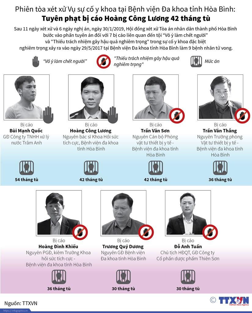[Infographics] Cac an phat trong vu xu su co y khoa tai Hoa Binh hinh anh 1