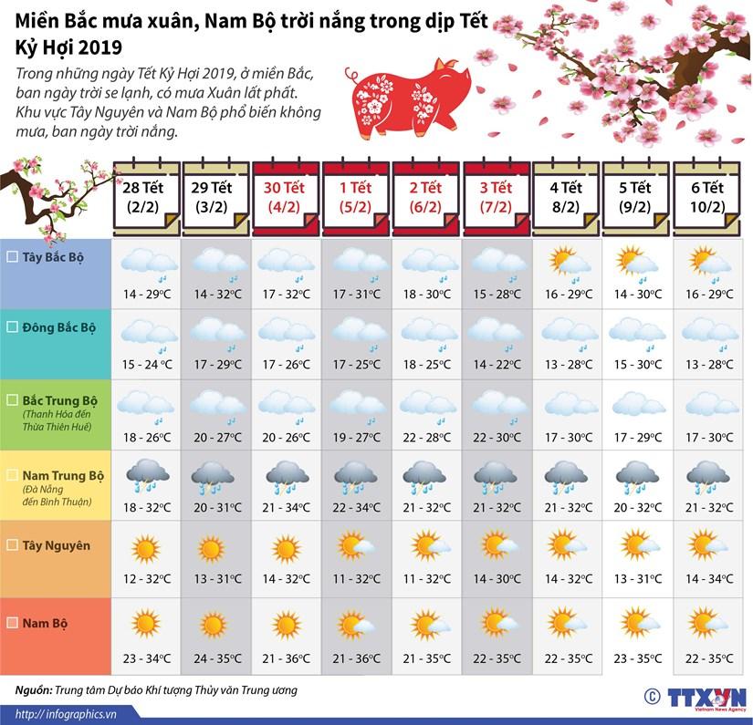 [Infographics] Mien Bac mua xuan, Nam Bo troi nang trong Tet Ky Hoi hinh anh 1