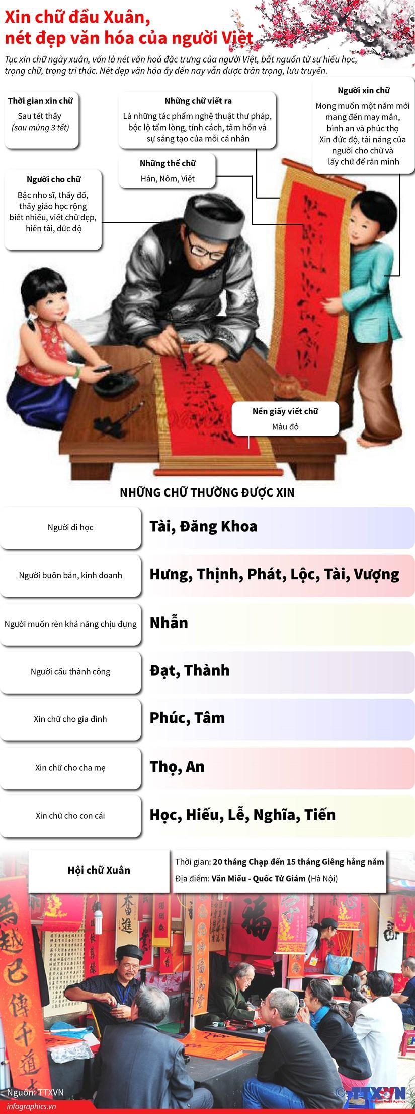 [Infographics] Xin chu dau Xuan, net dep van hoa cua nguoi Viet hinh anh 1