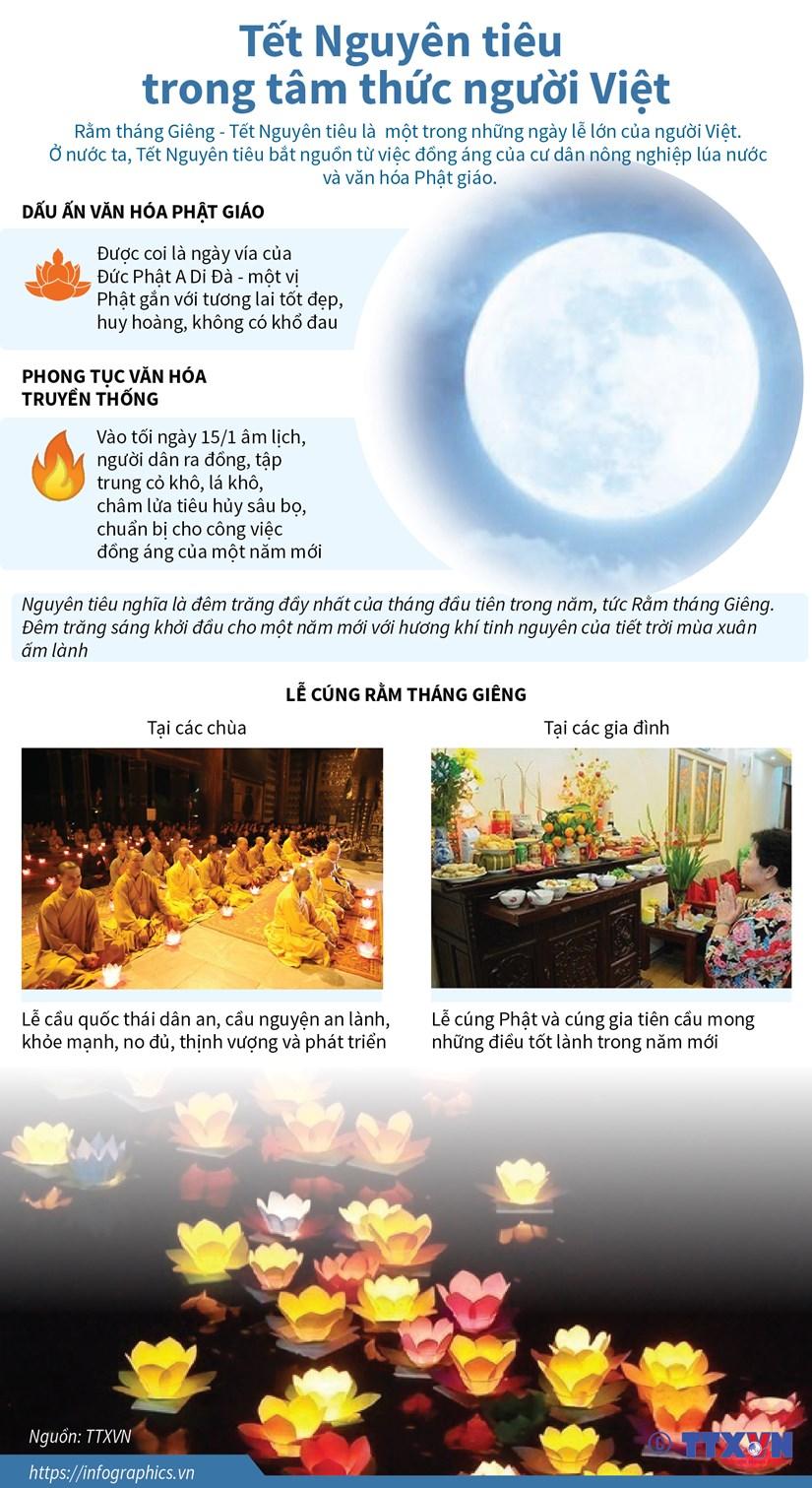 [Infographics] Tet Nguyen tieu trong tam thuc nguoi Viet hinh anh 1
