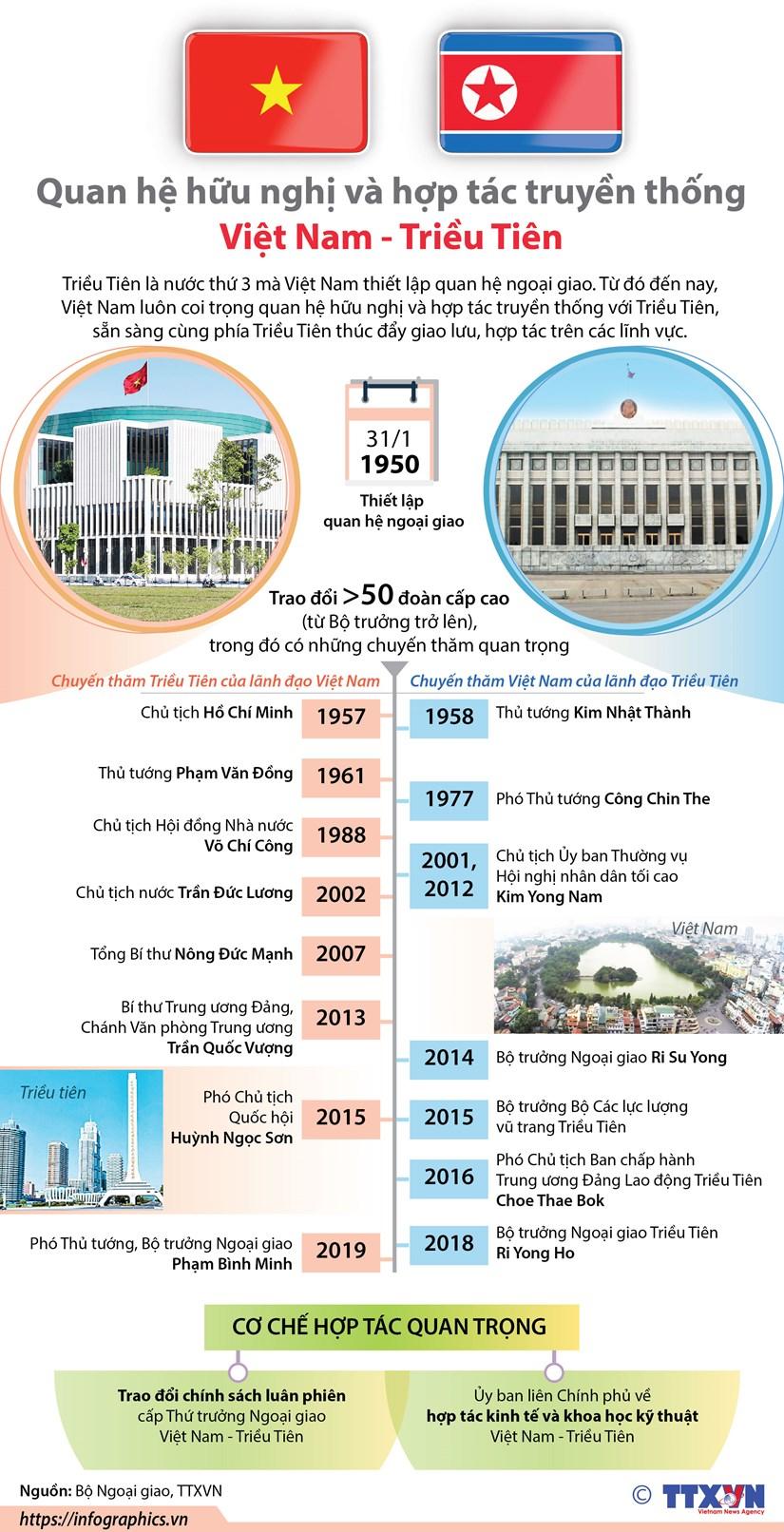 [Infographics] Quan he huu nghi hop tac Viet Nam-Trieu Tien hinh anh 1