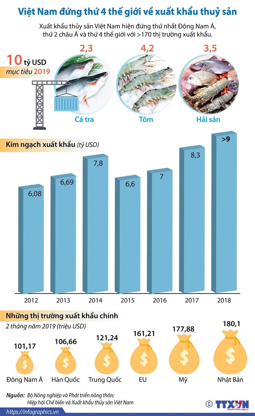 [Infographics] Viet Nam dung thu 4 the gioi ve xuat khau thuy san hinh anh 1