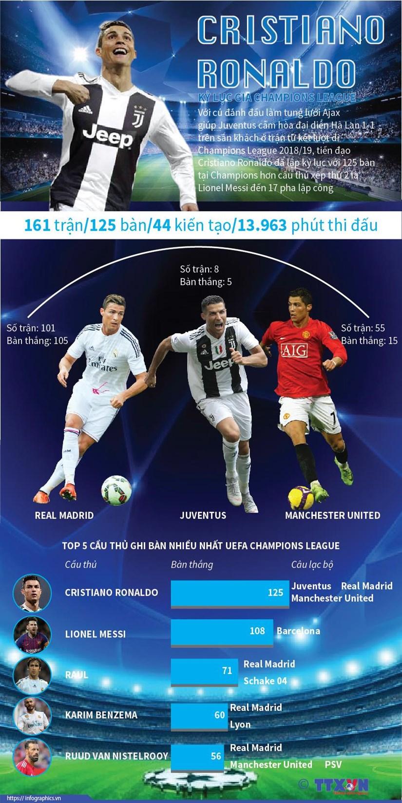 [Infographics] Cristiano Ronaldo - ky luc gia Champions League hinh anh 1