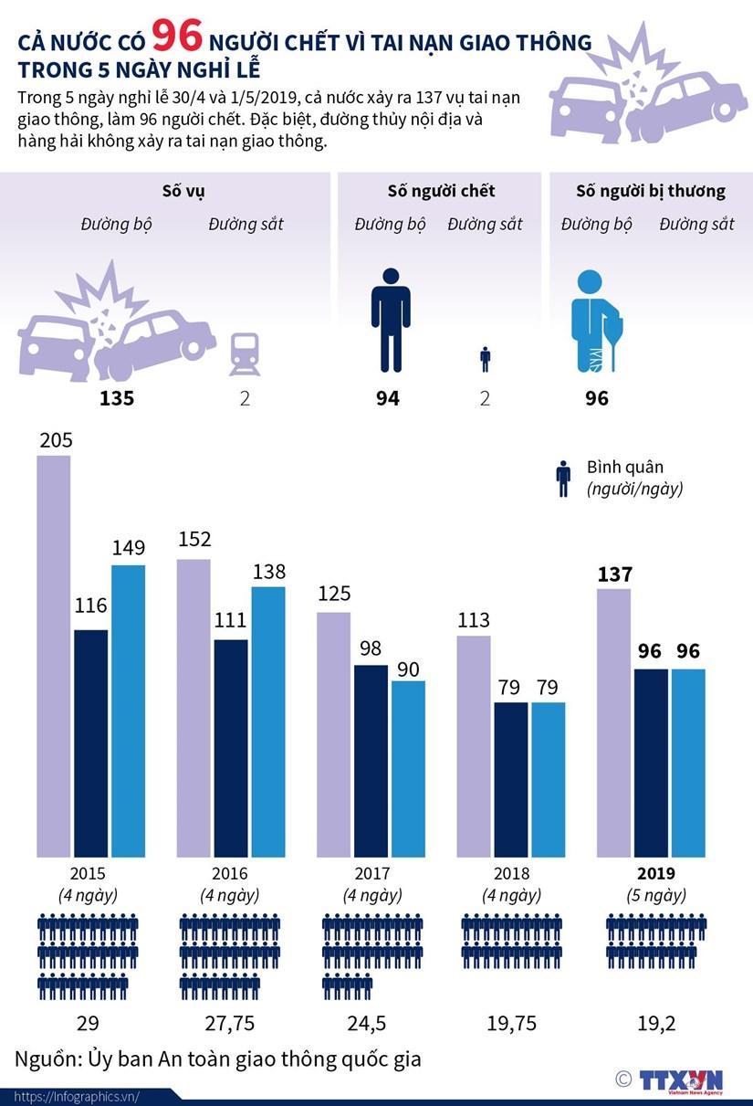 [Infographics] 137 vu tai nan giao thong, 96 nguoi chet trong nghi le hinh anh 1