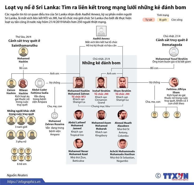 [Infographics] Mang luoi nhung ke danh bom o Sri Lanka hinh anh 1