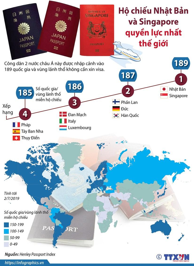 [Infographics] Ho chieu Nhat Ban va Singapore quyen luc nhat the gioi hinh anh 1