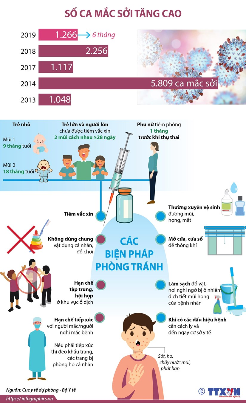 [Infographics] So ca mac soi tang cao tren toan quoc hinh anh 1
