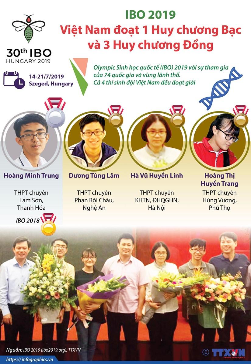 [Infographics] Ca 4 thi sinh Viet Nam deu doat giai tai IBO 2019 hinh anh 1