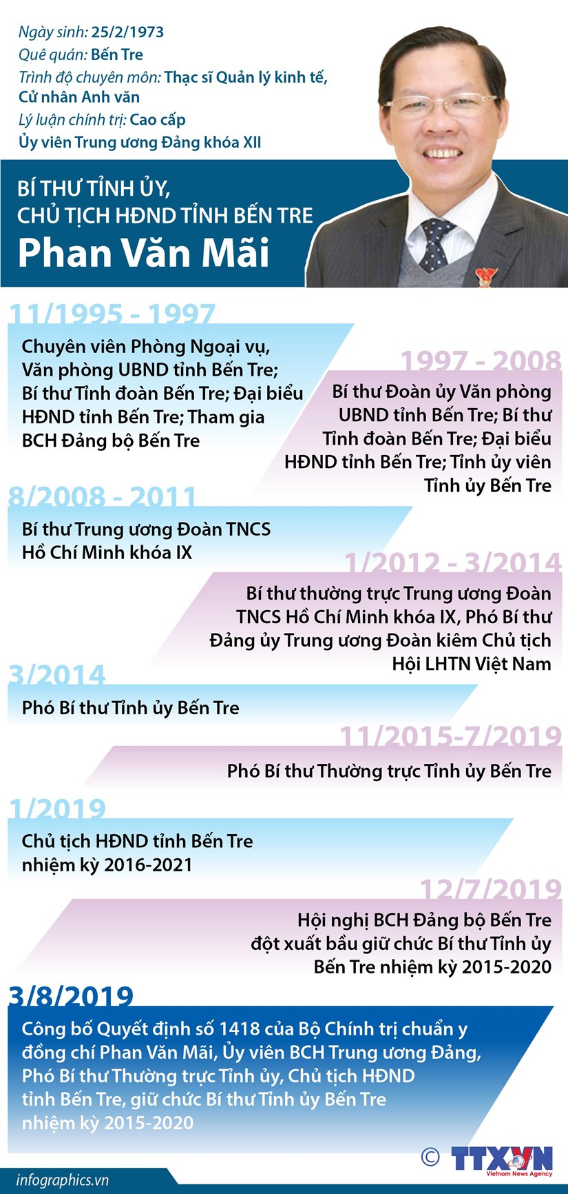 Chan dung Bi thu Tinh uy, Chu tich HDND tinh Ben Tre Phan Van Mai hinh anh 1