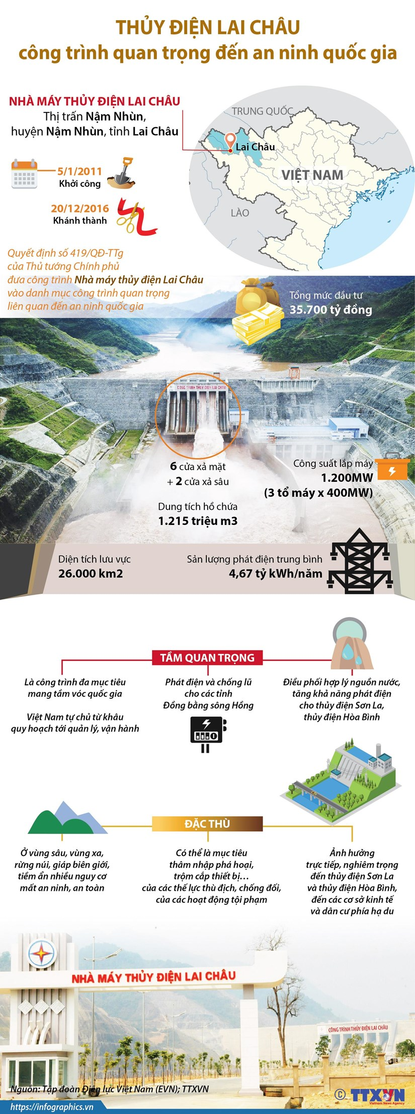 [Infographics] Thuy dien Lai Chau la cong trinh quan trong den an ninh hinh anh 1