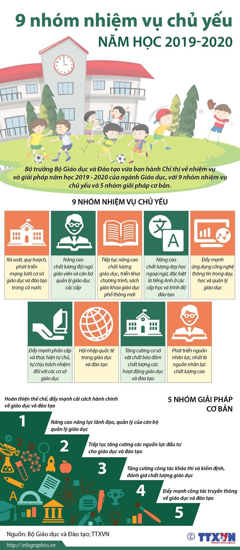 [Infographics] 9 nhóm nhiệm vụ chủ yếu năm học 2019-2020