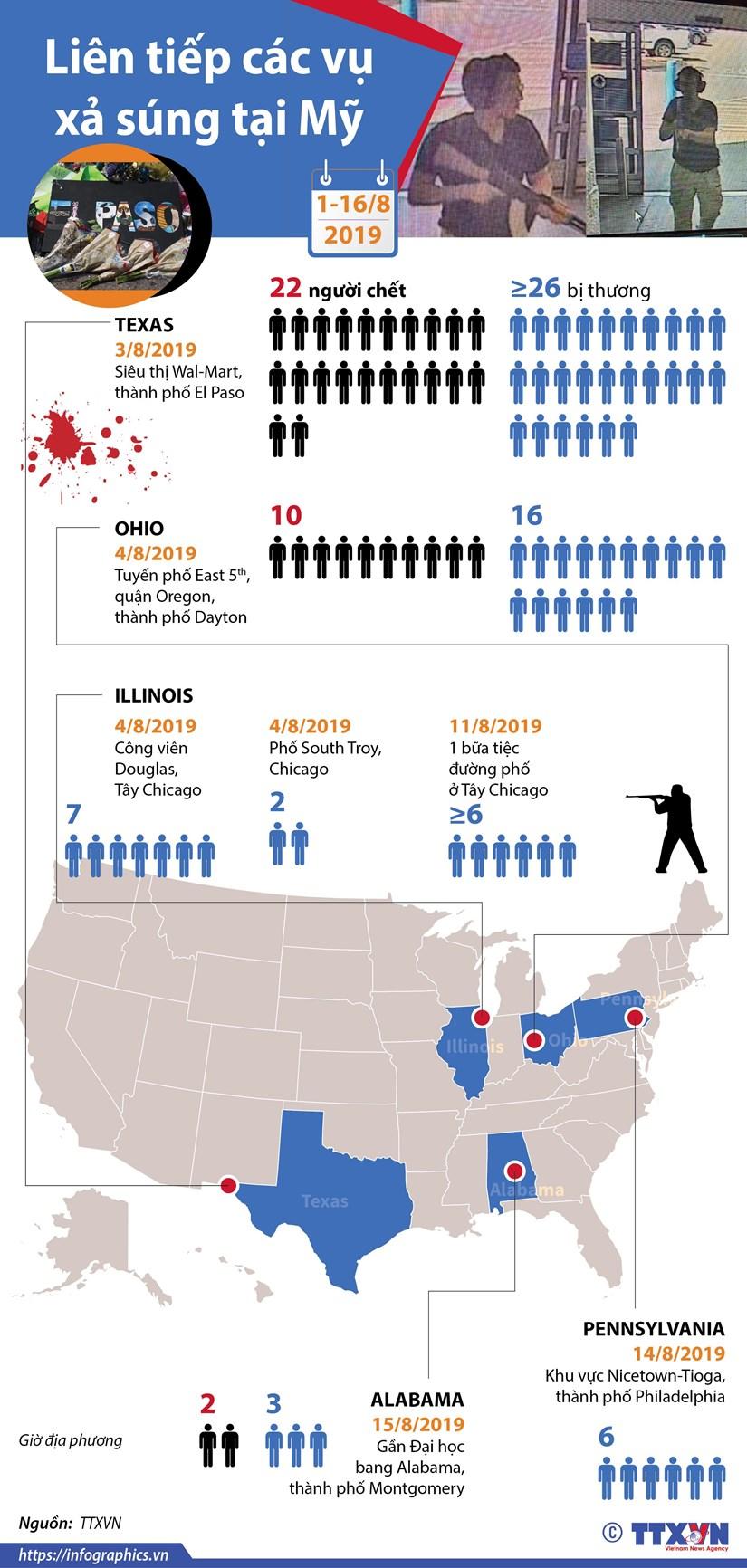 [Infographics] Lien tiep cac vu xa sung tai My tu dau thang 8 hinh anh 1
