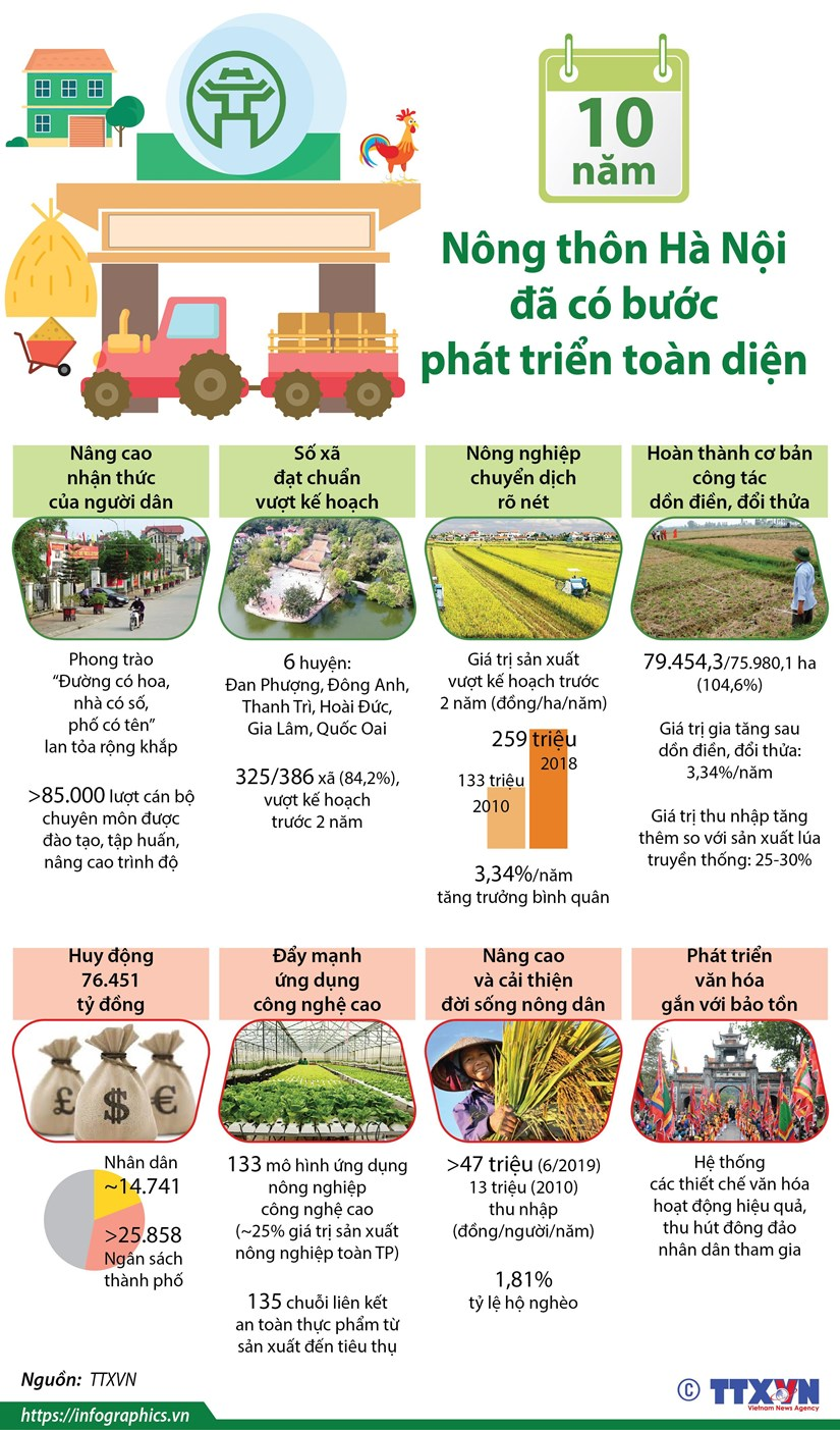 [Infographics] Nong thon Ha Noi da co buoc phat trien toan dien hinh anh 1