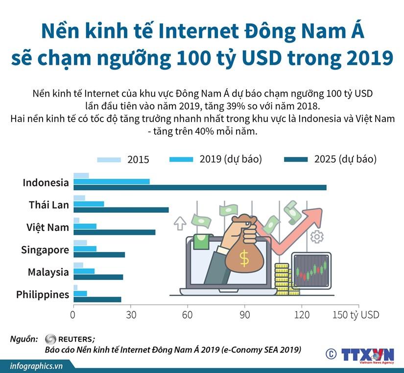 Viet Nam dung thu 2 khu vuc ve tang truong kinh te Internet hinh anh 1
