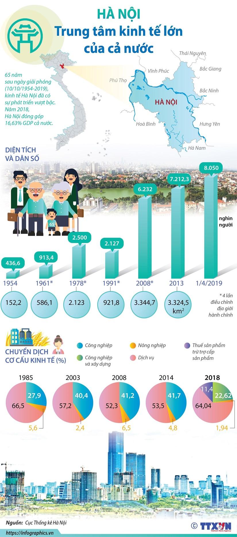 [Infographics] Ha Noi: Trung tam kinh te lon cua ca nuoc hinh anh 1