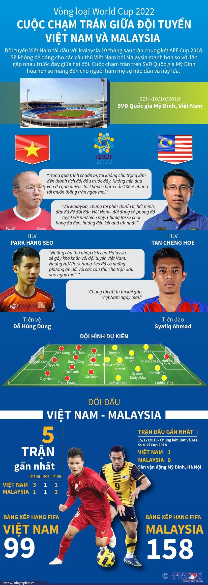 [Infographics] Cuoc cham tran giua doi tuyen Viet Nam va Malaysia hinh anh 1