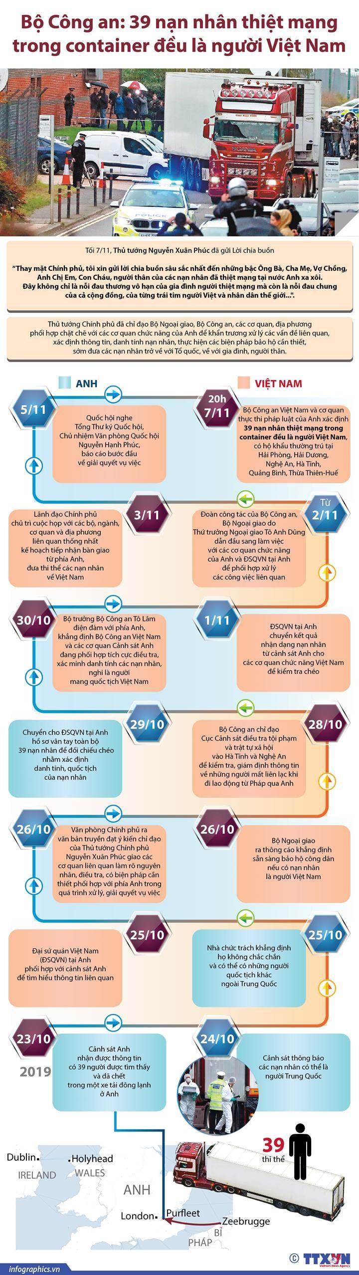 [Infographics] 39 nan nhan chet trong container deu la nguoi Viet hinh anh 1