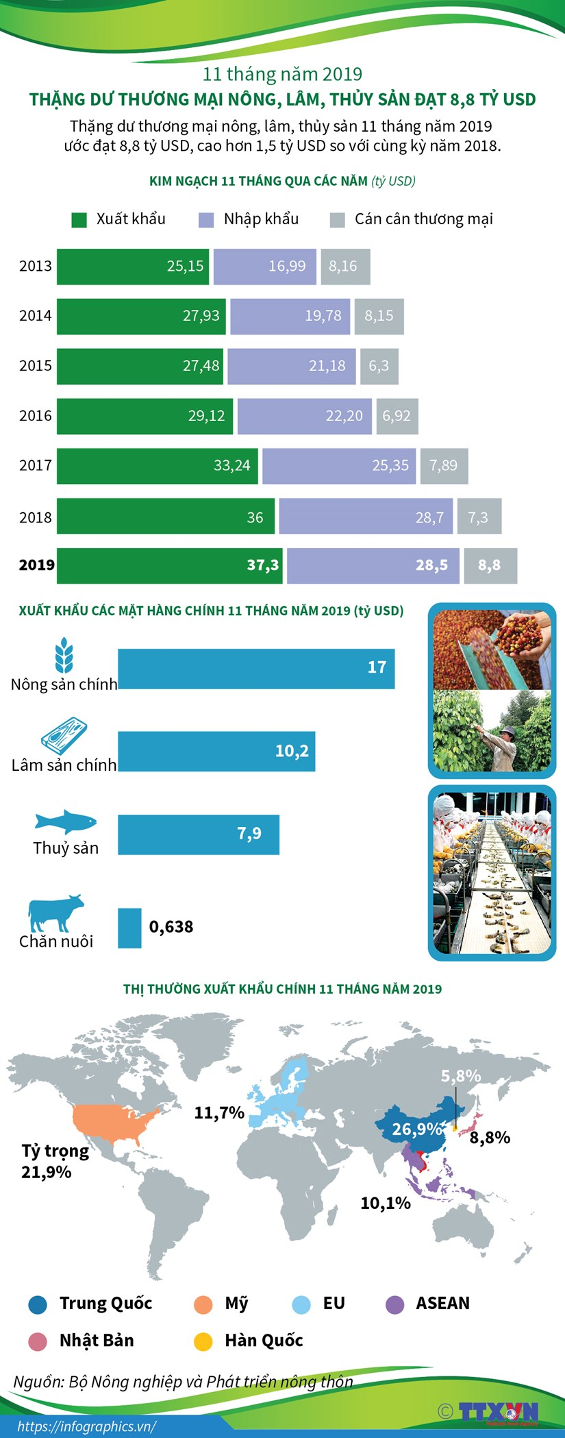 [Infographics] Thang du thuong mai nong, lam, thuy san dat 8,8 ty USD hinh anh 1