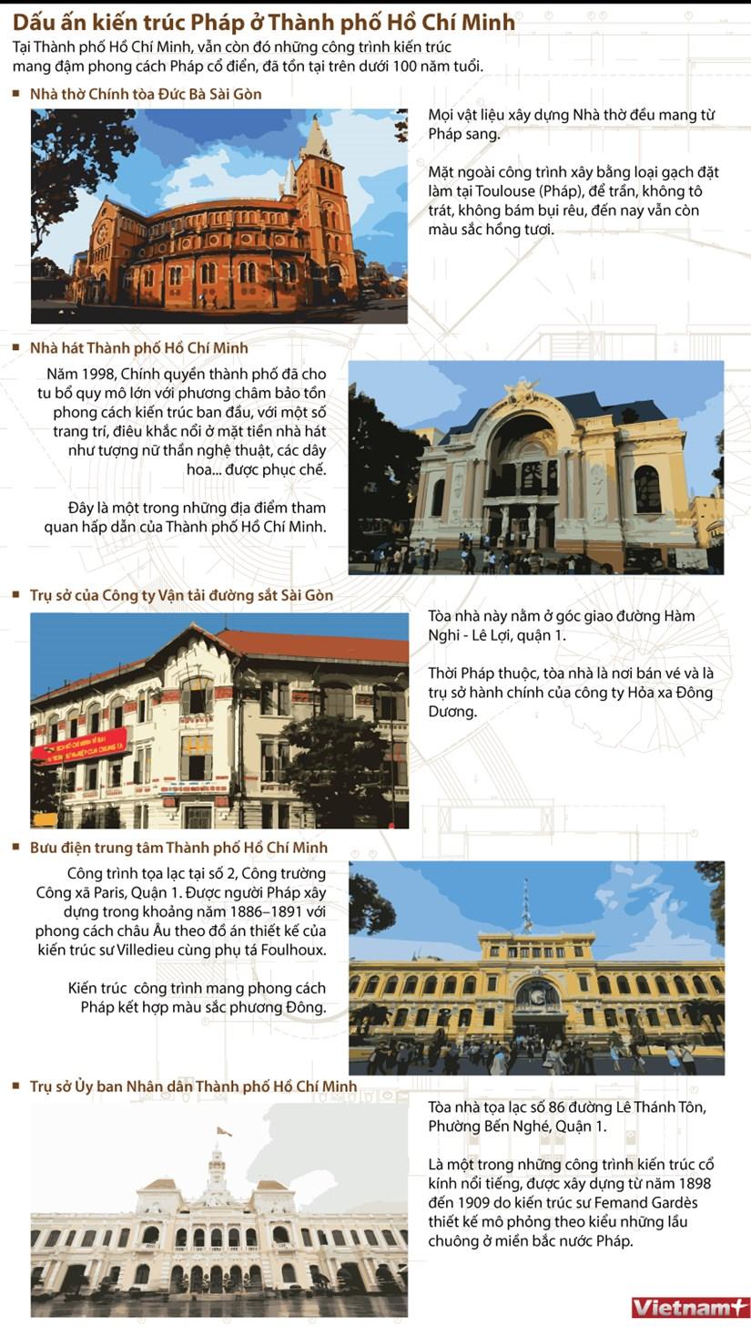 [Infographics] Dau an kien truc Phap o Thanh pho Ho Chi Minh hinh anh 1