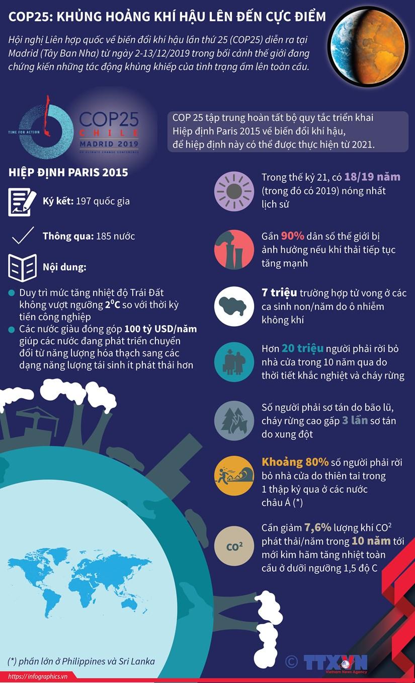 [Infographics] COP 25: Khung hoang khi hau len den cuc diem hinh anh 1