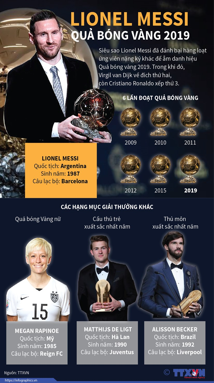 [Infographics] Lionel Messi lan thu sau doat Qua bong vang hinh anh 1
