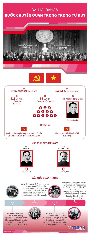 [Infographics] Dai hoi Dang V: Buoc chuyen quan trong trong tu duy hinh anh 1