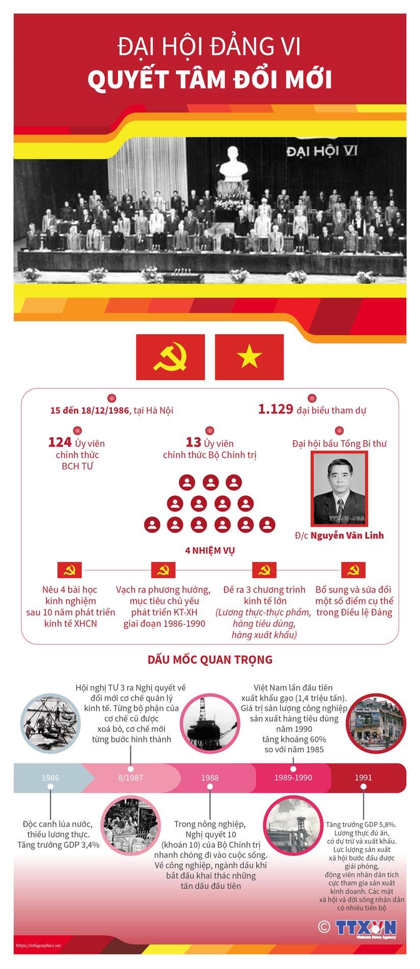 [Infographics] Dai hoi Dang lan thu VI: Quyet tam doi moi hinh anh 1