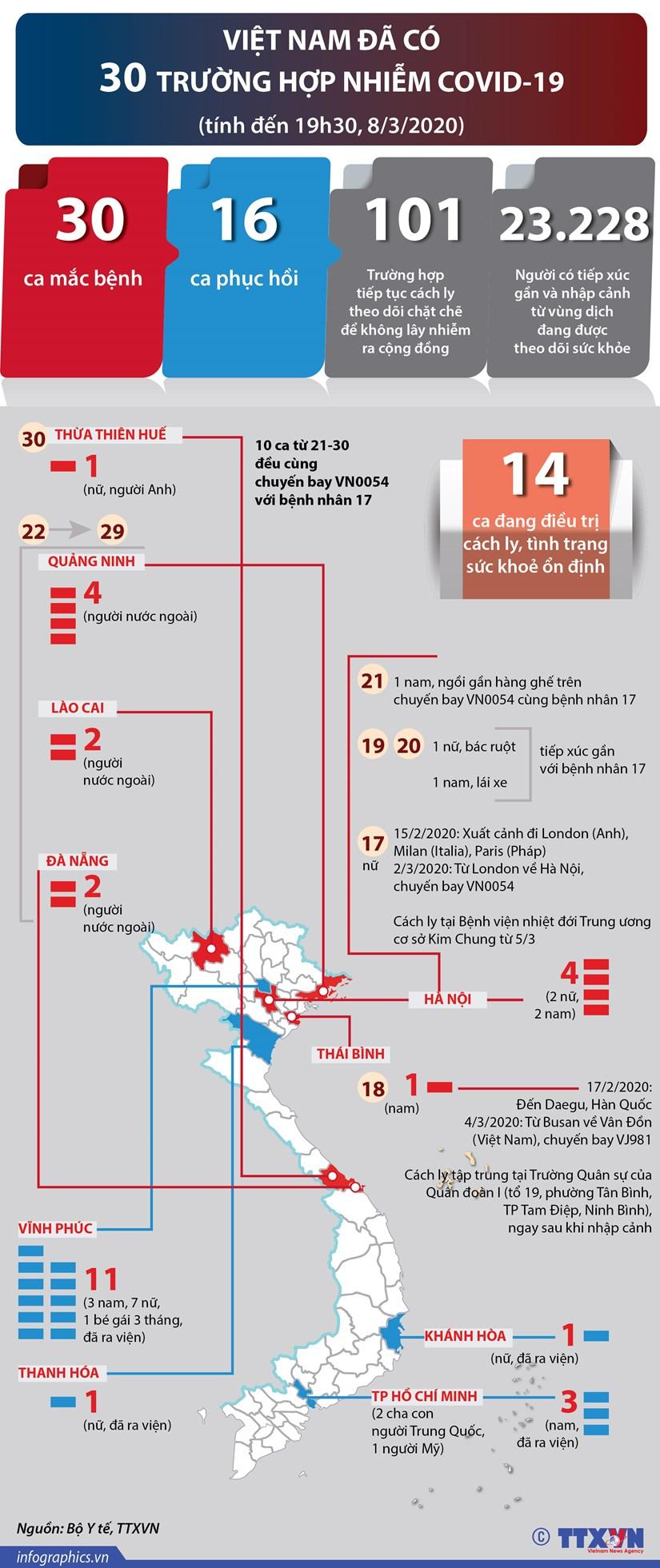 [Infographics] Viet Nam da co 30 truong hop nhiem COVID-19 hinh anh 1