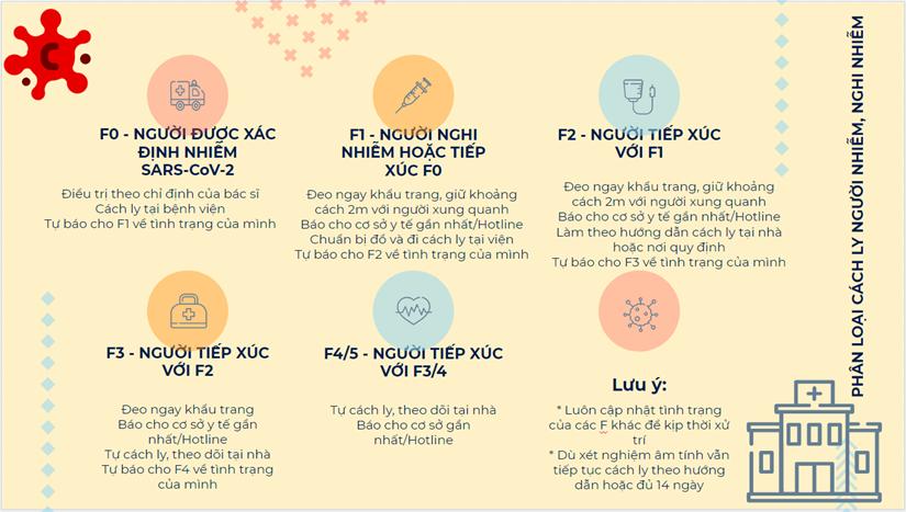 [Infographics] Phan loai cach ly nguoi nhiem, nghi nhiem COVID-19 hinh anh 1
