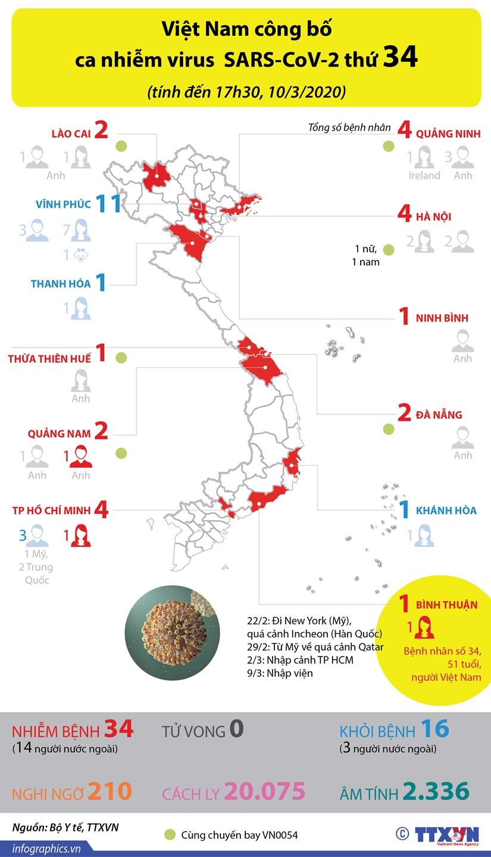 [Infographics] Viet Nam cong bo ca nhiem virus SARS-CoV-2 thu 34 hinh anh 1