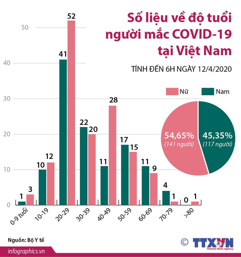 [Infographics] So lieu ve do tuoi nguoi mac COVID-19 tai Viet Nam hinh anh 1